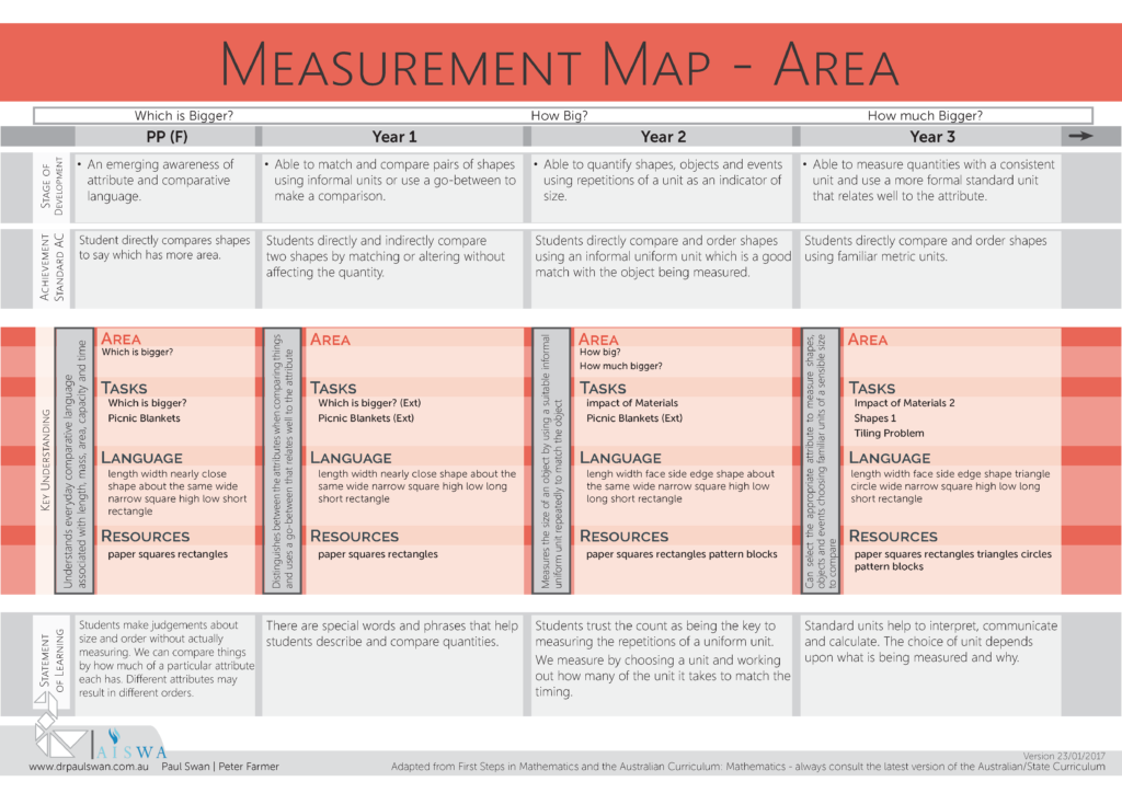 Measurement Planning